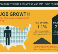 One out of Every 78 New US Jobs is a Solar Job